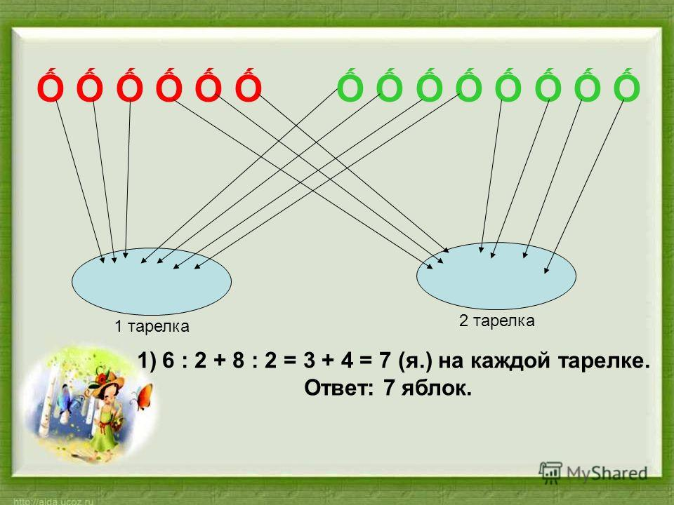 1 тарелка 2 тарелка 1)6 : 2 + 8 : 2 = 3 + 4 = 7 (я.) на каждой тарелке. Ответ: 7 яблок.