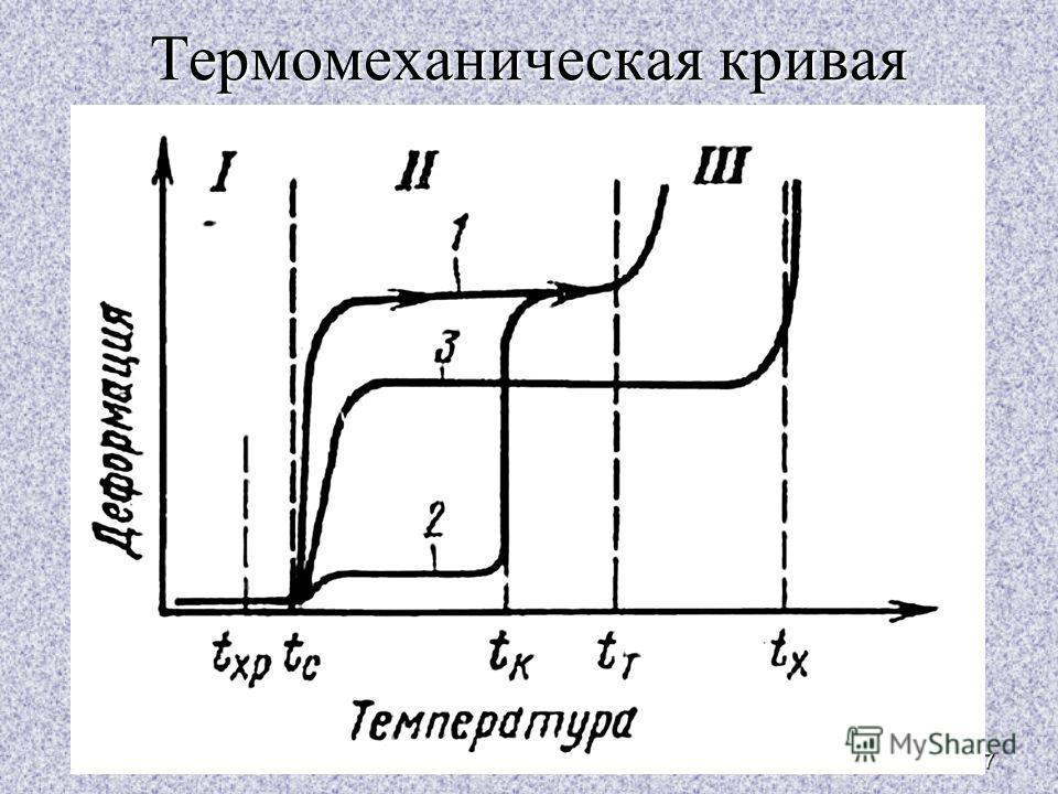 27 Термомеханическая кривая