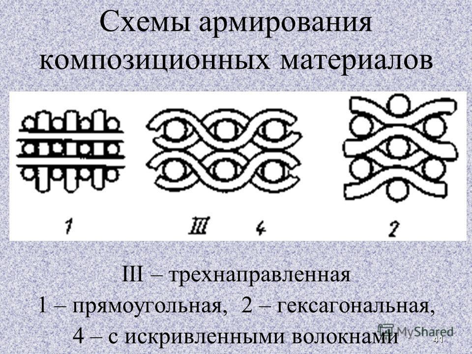 41 Схемы армирования композиционных материалов III – трехнаправленная 1 – прямоугольная, 2 – гексагональная, 4 – с искривленными волокнами