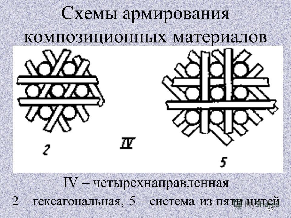 42 Схемы армирования композиционных материалов IV – четырехнаправленная 2 – гексагональная, 5 – система из пяти нитей