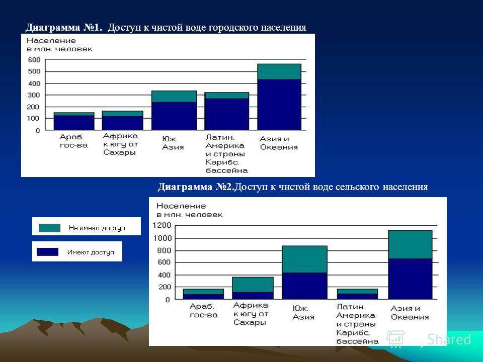 Диаграмма 1. Доступ к чистой воде городского населения Диаграмма 2.Доступ к чистой воде сельского населения