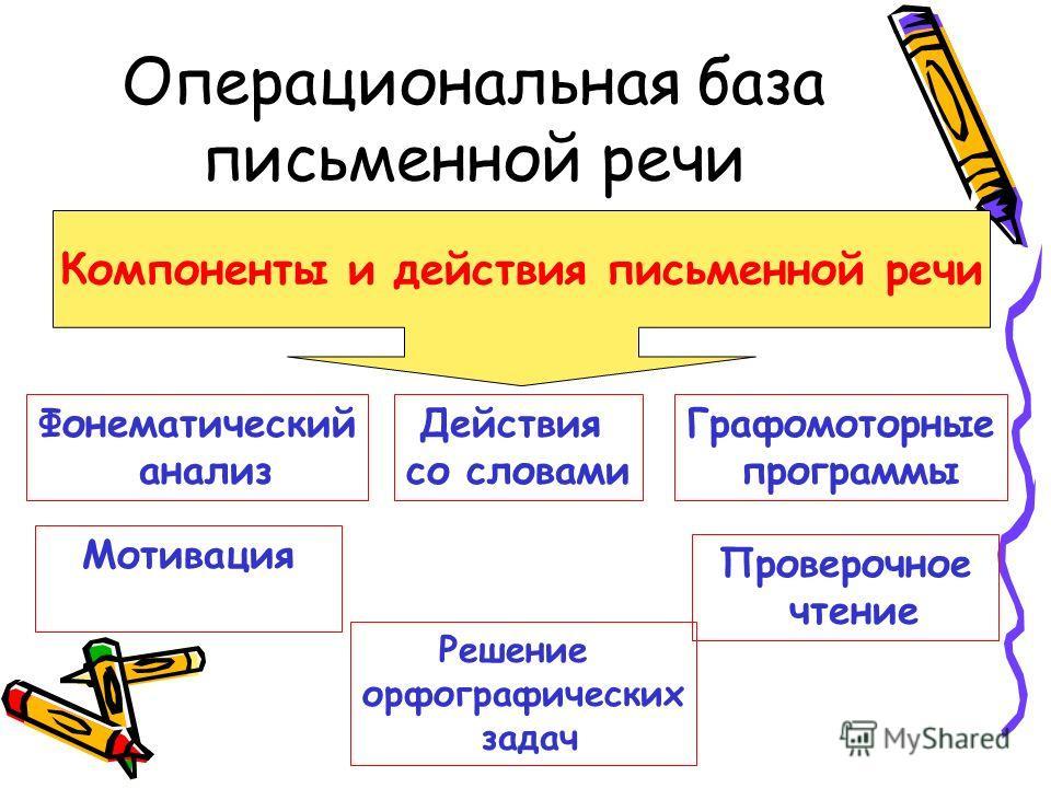 Операциональная база письменной речи Компоненты и действия письменной речи Действия со словами Фонематический анализ Мотивация Решение орфографических задач Графомоторные программы Проверочное чтение