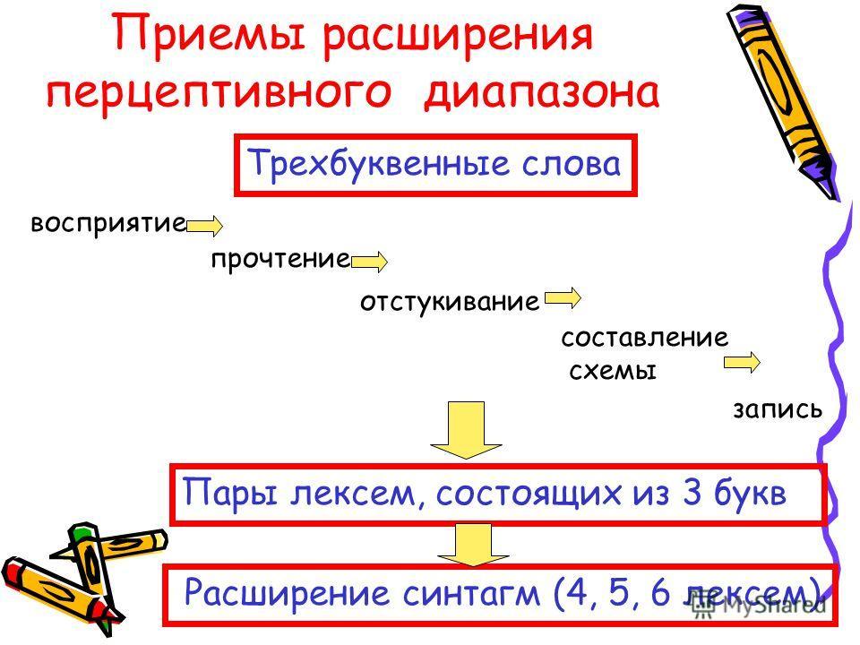 Приемы расширения перцептивного диапазона Трехбуквенные слова восприятие прочтение отстукивание составление схемы запись Пары лексем, состоящих из 3 букв Расширение синтагм (4, 5, 6 лексем)