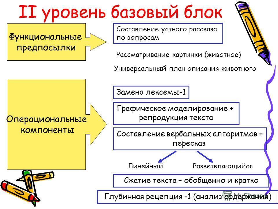II уровень базовый блок Составление устного рассказа по вопросам Функциональные предпосылки Операциональные компоненты Замена лексемы-1 Универсальный план описания животного Рассматривание картинки (животное) Графическое моделирование + репродукция т