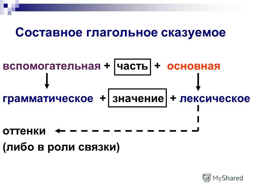 Составное глагольное сказуемое вспомогательная+ часть + основная грамматическое + значение + лексическое оттенки (либо в роли связки)