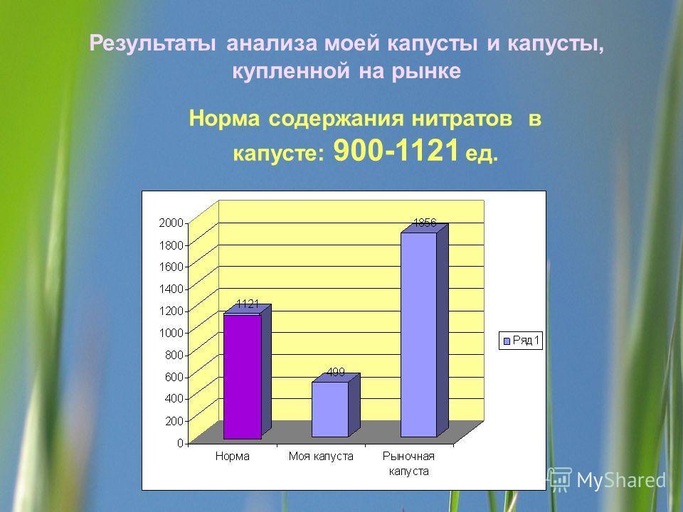 Результаты анализа моей капусты и капусты, купленной на рынке Норма содержания нитратов в капусте: 900-1121 ед.