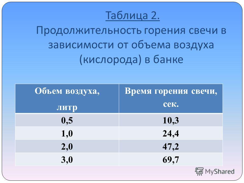 Таблица 2. Продолжительность горения свечи в зависимости от объема воздуха ( кислорода ) в банке Объем воздуха, литр Время горения свечи, сек. 0,510,3 1,024,4 2,047,2 3,069,7