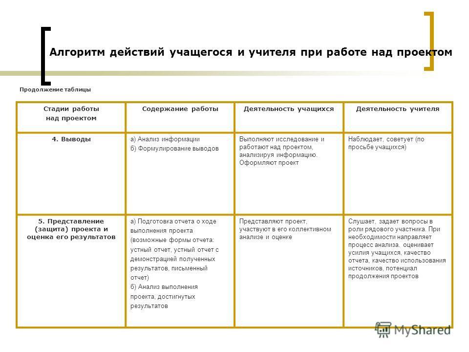 Стадии работы над проектом Содержание работыДеятельность учащихсяДеятельность учителя 4. Выводы а) Анализ информации б) Формулирование выводов Выполняют исследование и работают над проектом, анализируя информацию. Оформляют проект Наблюдает, советует