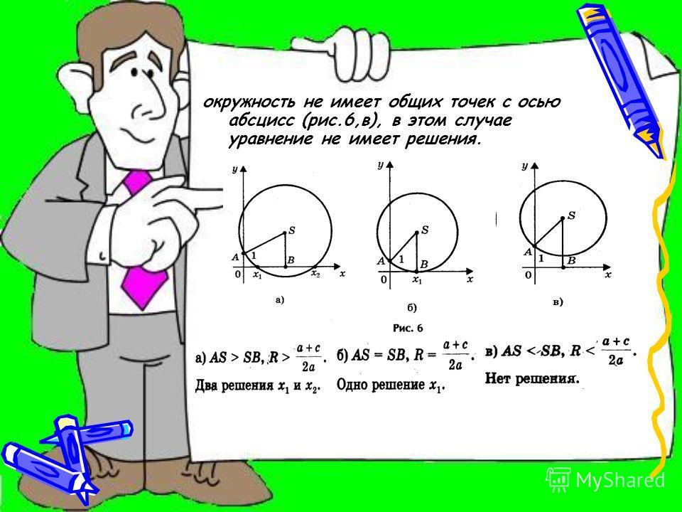 Итак: 1) Построим точки (центр окружности) и A(0; 1); 2) проведем окружность с радиусом SA; 3) абсциссы точек пересечения этой окружности с осью Ох являются корнями исходного квадратного уравнения. При этом возможны три случая. 1) Радиус окружности б