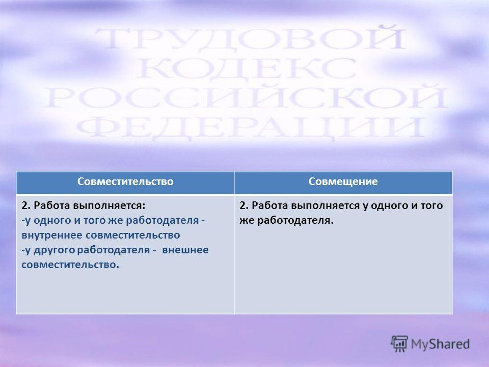 СовместительствоСовмещение 2. Работа выполняется: -у одного и того же работодателя - внутреннее совместительство -у другого работодателя - внешнее совместительство. 2. Работа выполняется у одного и того же работодателя.