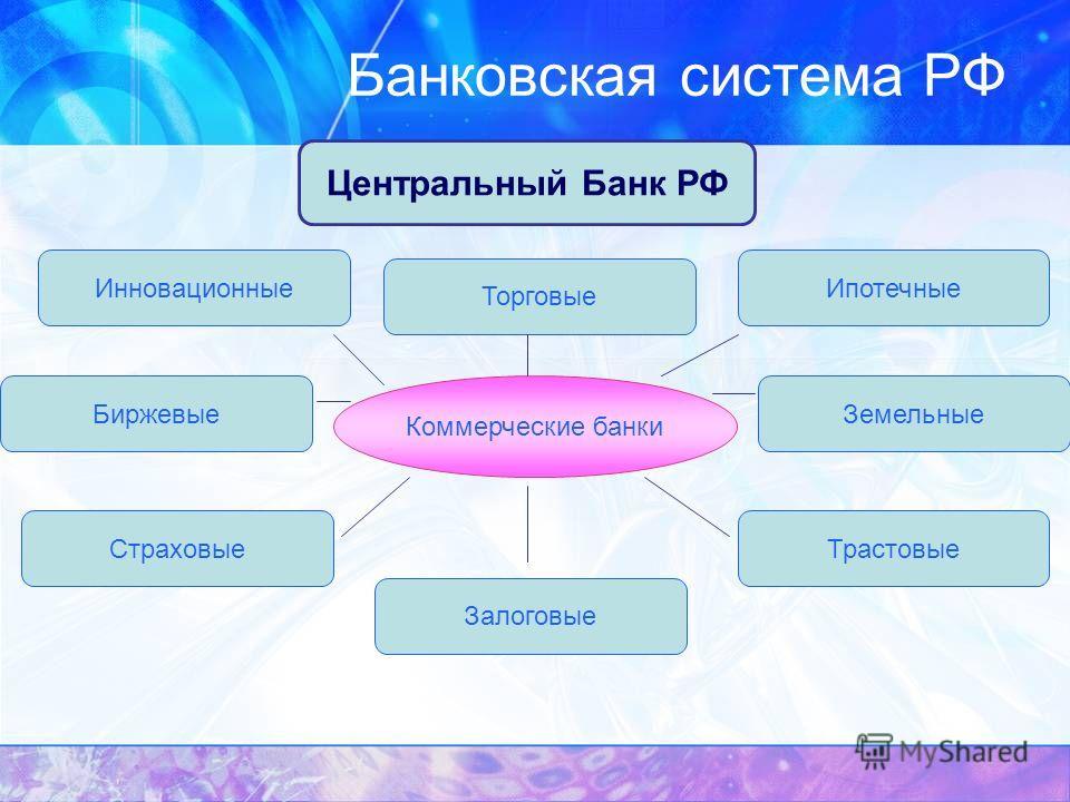 Банковская система РФ Центральный Банк РФ Коммерческие банки Инновационные Торговые Ипотечные БиржевыеЗемельные Страховые Залоговые Трастовые