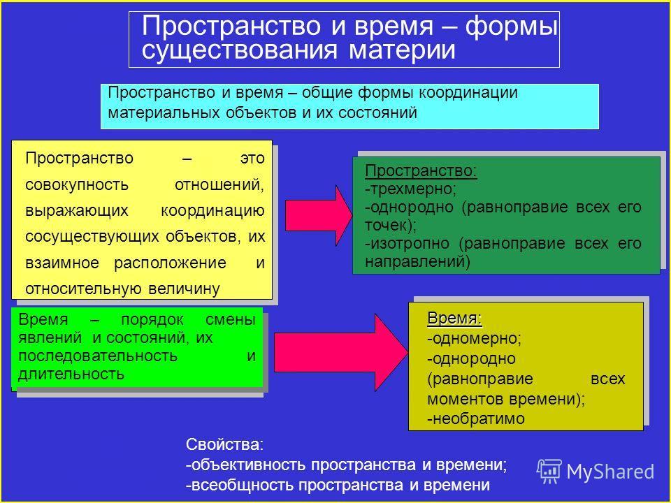 Пространство и время – формы существования материи Пространство и время – общие формы координации материальных объектов и их состояний Пространство – это совокупность отношений, выражающих координацию сосуществующих объектов, их взаимное расположение