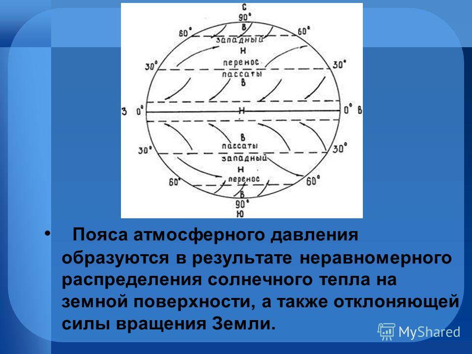 Пояса атмосферного давления образуются в результате неравномерного распределения солнечного тепла на земной поверхности, а также отклоняющей силы вращения Земли.