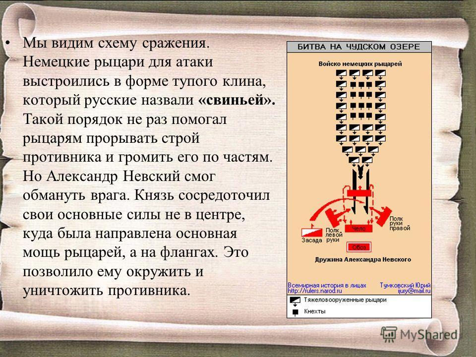 Мы видим схему сражения. Немецкие рыцари для атаки выстроились в форме тупого клина, который русские назвали «свиньей». Такой порядок не раз помогал рыцарям прорывать строй противника и громить его по частям. Но Александр Невский смог обмануть врага.