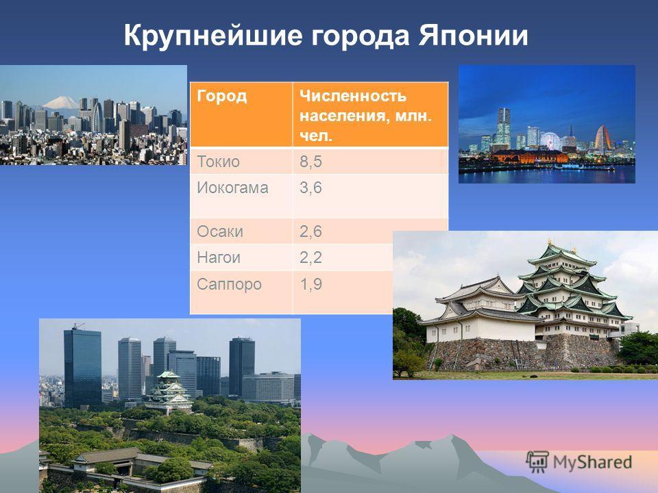 ГородЧисленность населения, млн. чел. Токио8,5 Иокогама3,6 Осаки2,6 Нагои2,2 Саппоро1,9 Крупнейшие города Японии