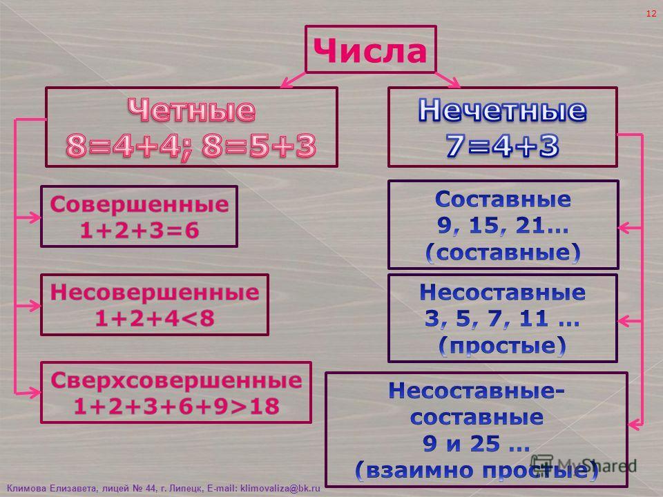 11 Климова Елизавета, лицей 44, г. Липецк, E-mail: klimovaliza@bk.ru