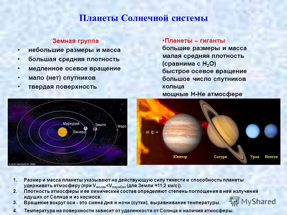 Планеты Солнечной системы Земная группа небольшие размеры и масса большая средняя плотность медленное осевое вращение мало (нет) спутников твердая поверхность Планеты – гиганты большие размеры и масса малая средняя плотность (сравнима с Н 2 О) быстро