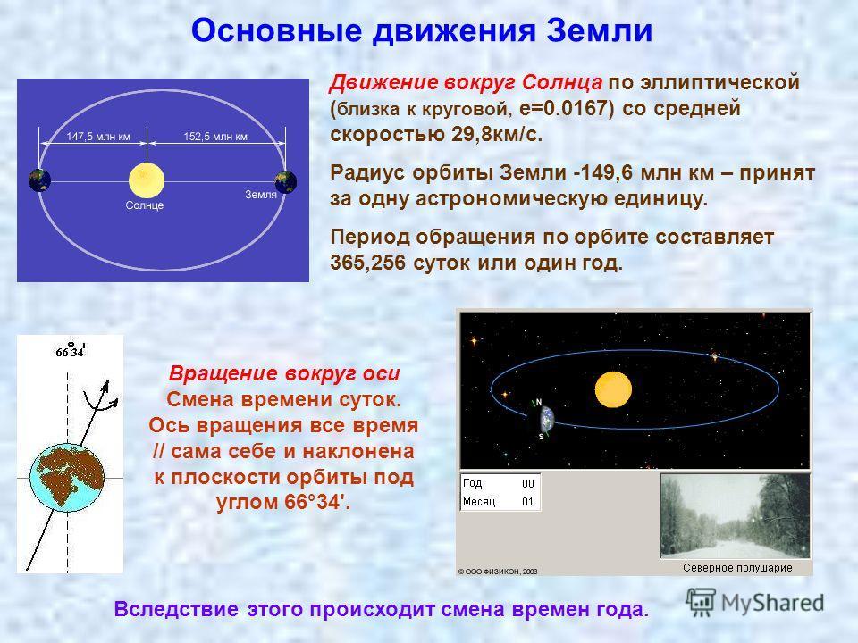 Основные движения Земли Движение вокруг Солнца по эллиптической ( близка к круговой, е=0.0167) со средней скоростью 29,8км/с. Радиус орбиты Земли -149,6 млн км – принят за одну астрономическую единицу. Период обращения по орбите составляет 365,256 су