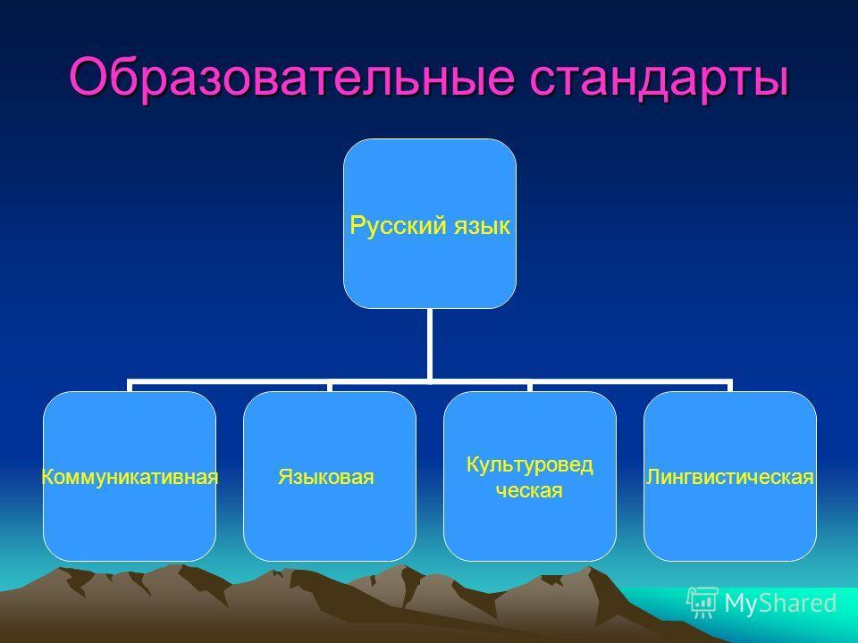 Образовательные стандарты Русский язык КоммуникативнаяЯзыковая Культуровед ческая Лингвистическая