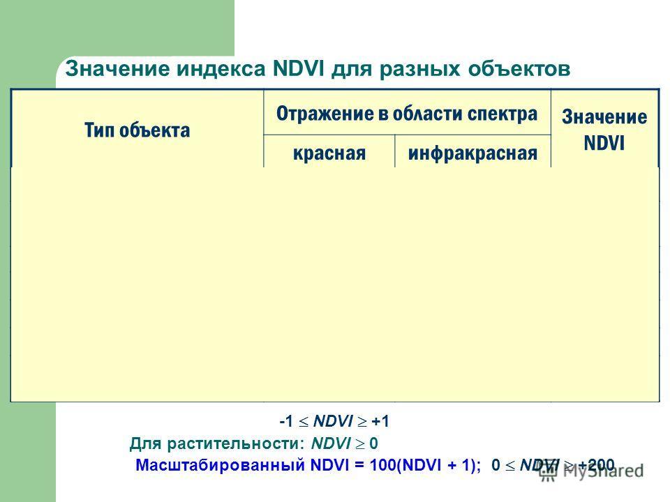Значение индекса NDVI для разных объектов Тип объекта Отражение в области спектра Значение NDVI краснаяинфракрасная Густая растительность 0,10,50,7 Разряженная растительность 0,10,30,5 Открытая почва 0,250,30,025 Облака 0,25 0 Снег и лед 0,3750,35-0,
