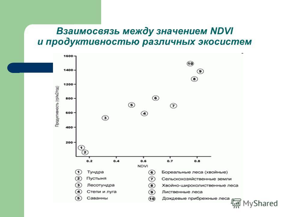 Взаимосвязь между значением NDVI и продуктивностью различных экосистем