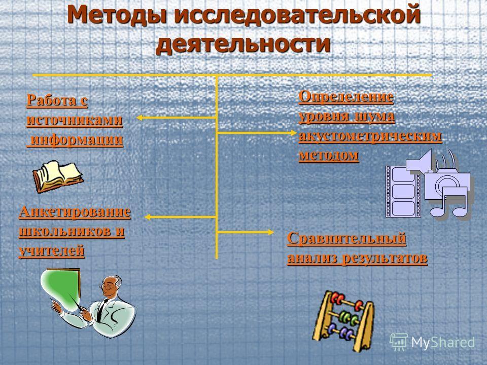 Методы исследовательской деятельности Работа с источниками информации информации Определение уровня шума акустометрическим методом Сравнительный анализ результатов Анкетирование школьников и учителей