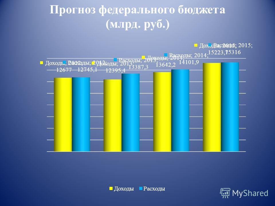 Прогноз федерального бюджета (млрд. руб.)