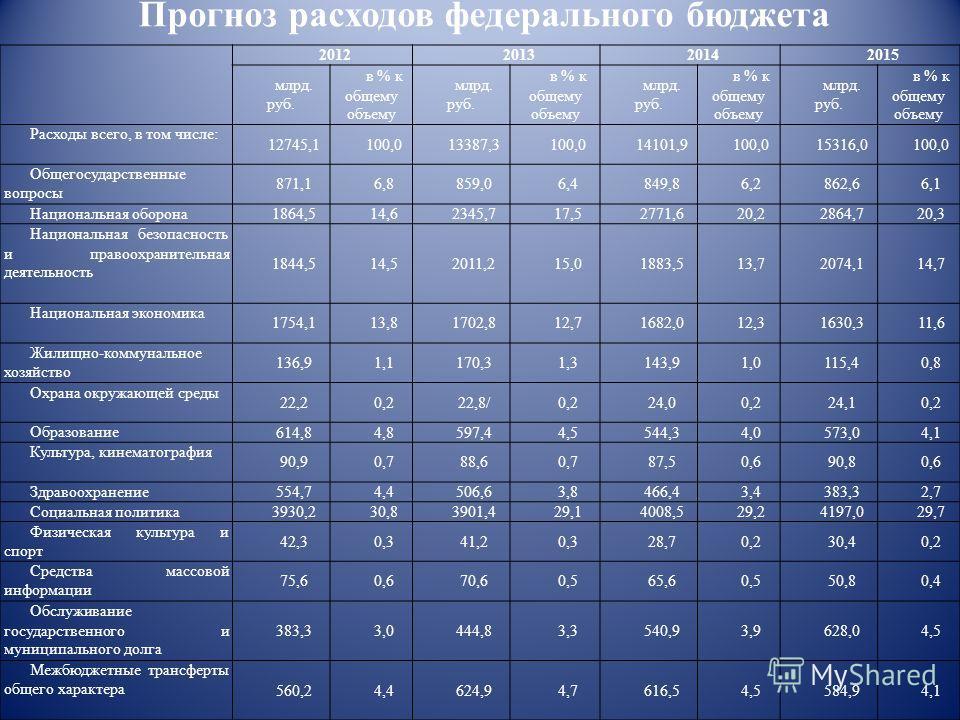 Прогноз расходов федерального бюджета 2012201320142015 млрд. руб. в % к общему объему млрд. руб. в % к общему объему млрд. руб. в % к общему объему млрд. руб. в % к общему объему Расходы всего, в том числе: 12745,1100,013387,3100,014101,9100,015316,0