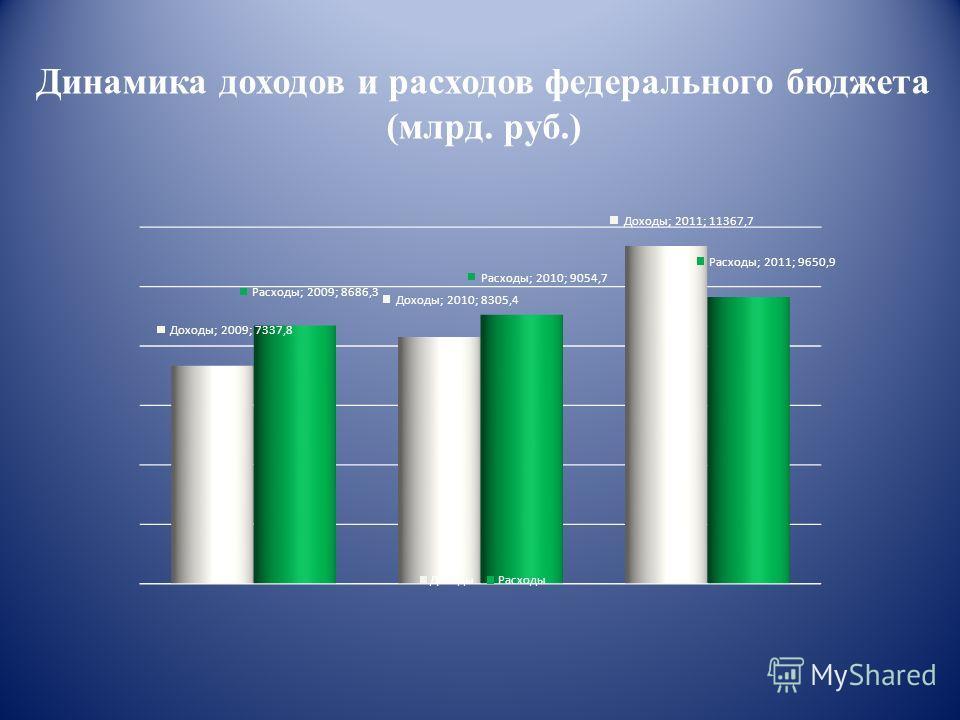 Динамика доходов и расходов федерального бюджета (млрд. руб.)