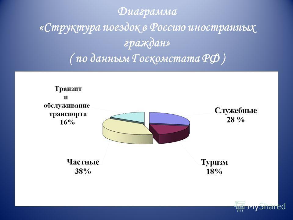 Диаграмма «Структура поездок в Россию иностранных граждан» ( по данным Госкомстата РФ )