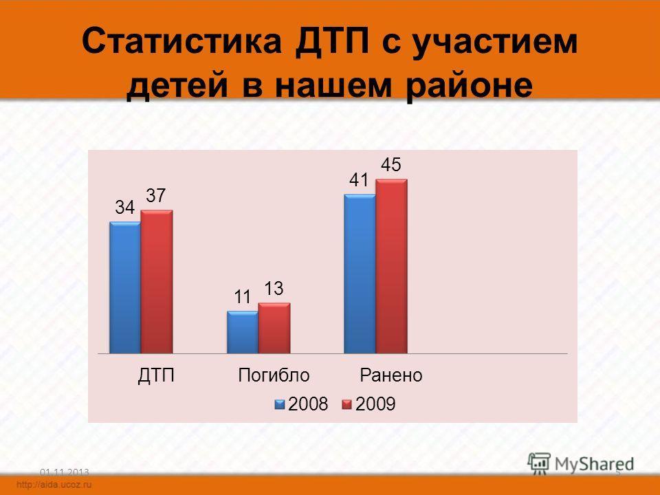Статистика ДТП с участием детей в нашем районе 01.11.20135
