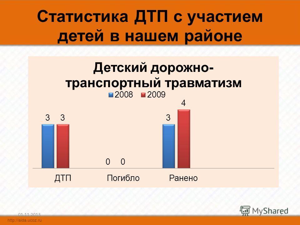 Статистика ДТП с участием детей в нашем районе 01.11.20137