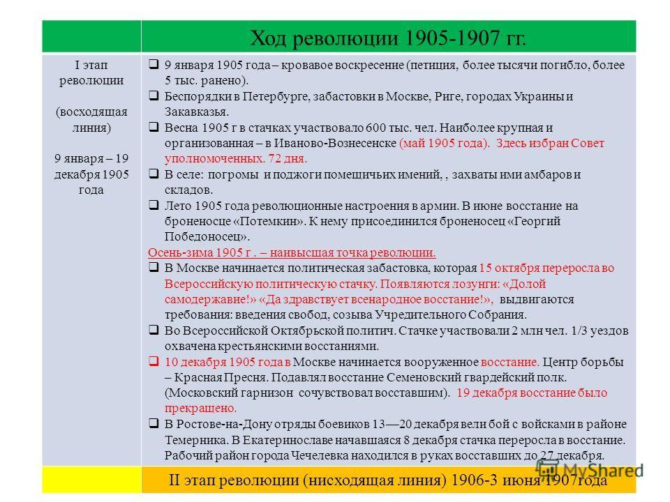 Ход революции 1905-1907 гг. I этап революции (восходящая линия) 9 января – 19 декабря 1905 года 9 января 1905 года – кровавое воскресение (петиция, более тысячи погибло, более 5 тыс. ранено). Беспорядки в Петербурге, забастовки в Москве, Риге, города