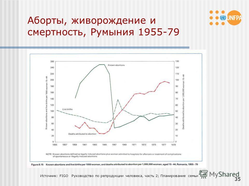 35 Аборты, живорождение и смертность, Румыния 1955-79 Источник: FIGO Руководство по репродукции человека, часть 2; Планирование семьи