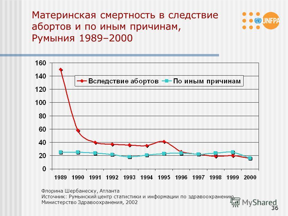 36 Материнская смертность в следствие абортов и по иным причинам, Румыния 1989–2000 Флорина Шербанеску, Атланта Источник: Румынский центр статистики и информации по здравоохранению, Министерство Здравоохранения, 2002