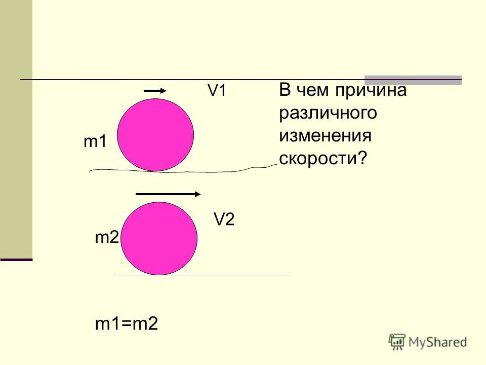 V1 В чем причина различного изменения скорости? m1 m2m2 V2 m1=m2