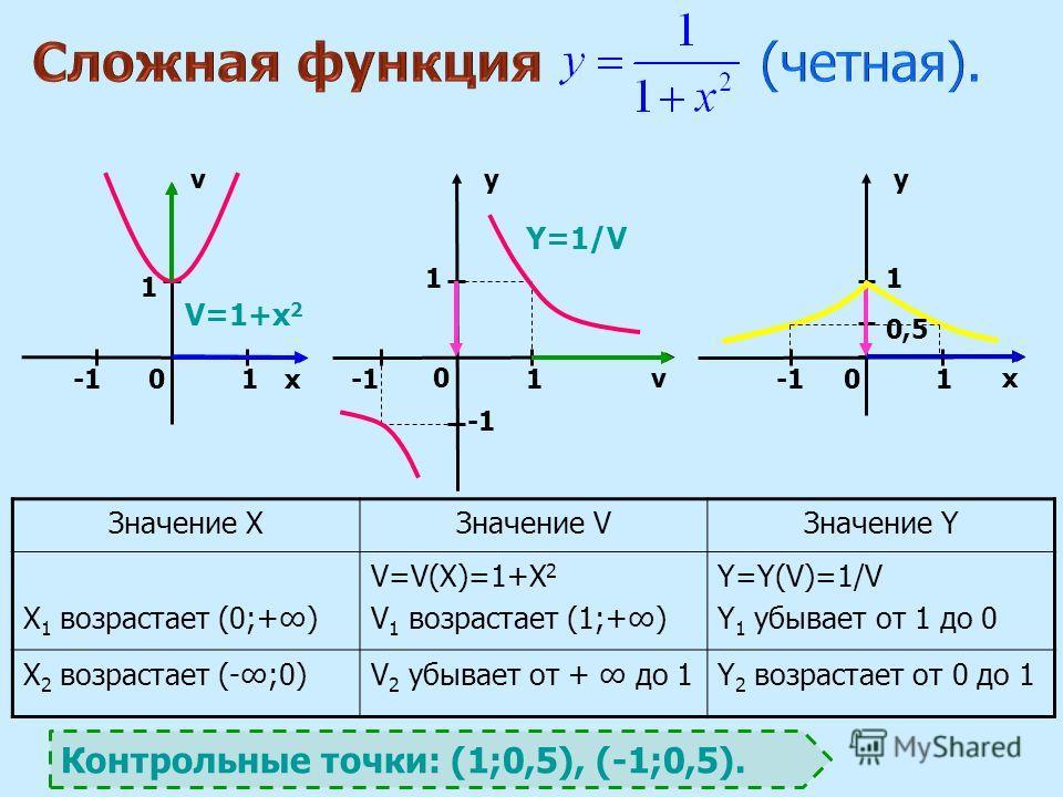 x v vx yy 00 0 Значение XЗначение VЗначение Y X 1 возрастает (0;+) V=V(X)=1+X 2 V 1 возрастает (1;+) Y=Y(V)=1/V Y 1 убывает от 1 до 0 X 2 возрастает (-;0)V 2 убывает от + до 1Y 2 возрастает от 0 до 1 111 1 1 0,50,5 1 V=1+х 2 Y=1/V Контрольные точки: