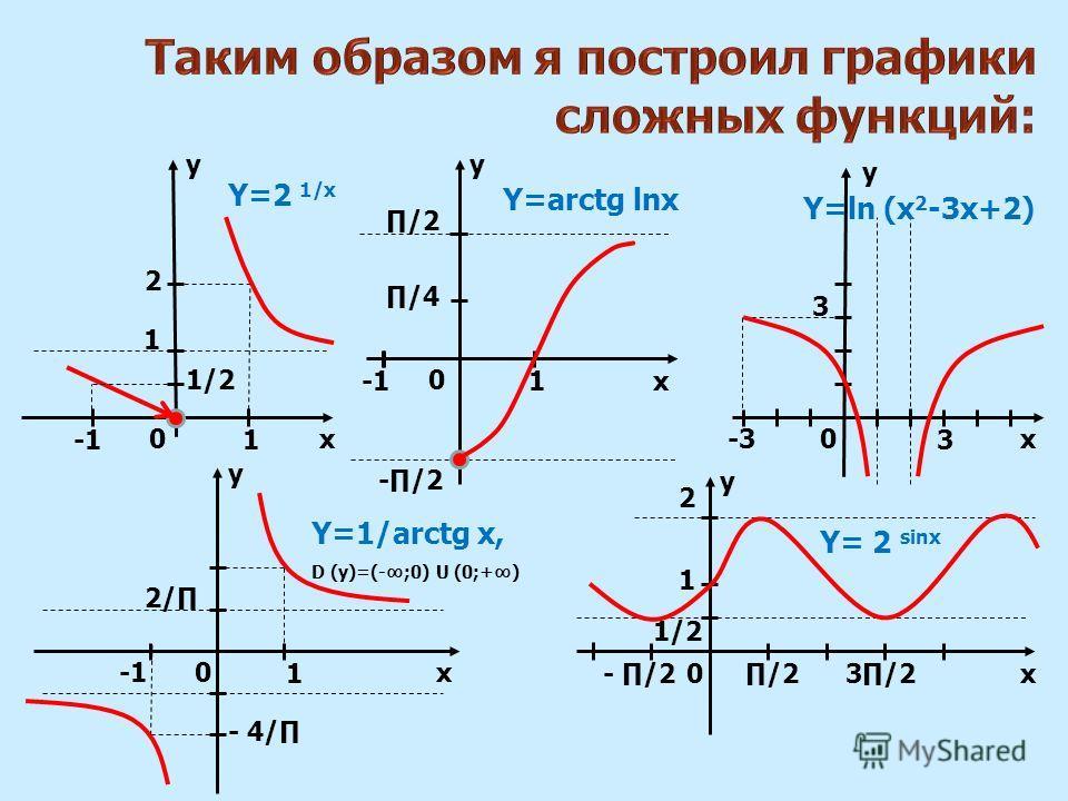 xx y 00 0 1 1 /2 1 Y=2 1/х Y=arctg lnх 1/2 -/2 /2 /4 - /23/2 y x 2 1/2 -3-3 3 3 Y=ln (x 2 -3х+2) x y 0 1 2/ - 4/ Y=1/arctg х, D (y)=(-;0) U (0;+) y y 2 1 0x Y= 2 sinх