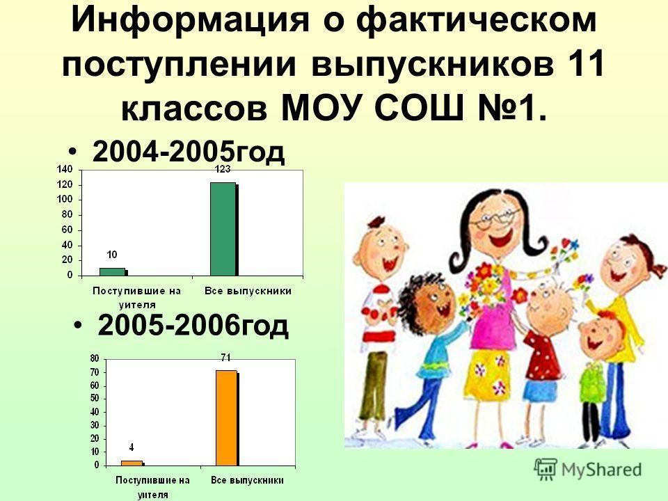 Информация о фактическом поступлении выпускников 11 классов МОУ СОШ 1. 2004-2005год 2005-2006год