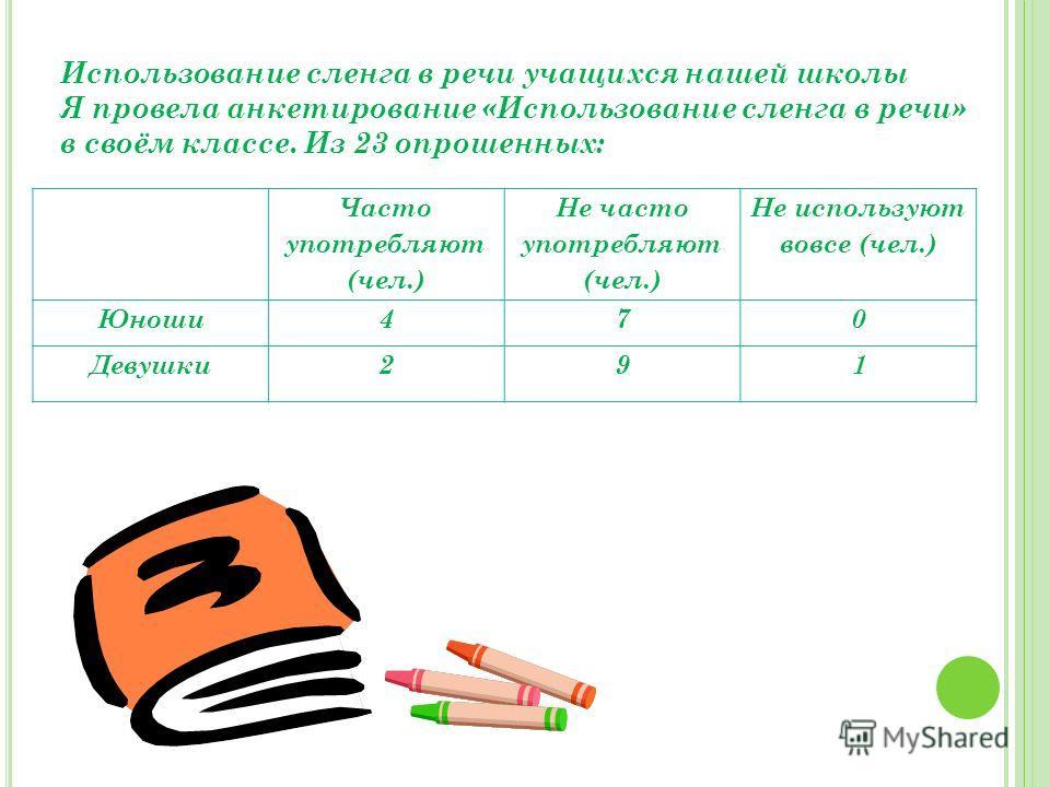 Использование сленга в речи учащихся нашей школы Я провела анкетирование «Использование сленга в речи» в своём классе. Из 23 опрошенных: Часто употребляют (чел.) Не часто употребляют (чел.) Не используют вовсе (чел.) Юноши470 Девушки291
