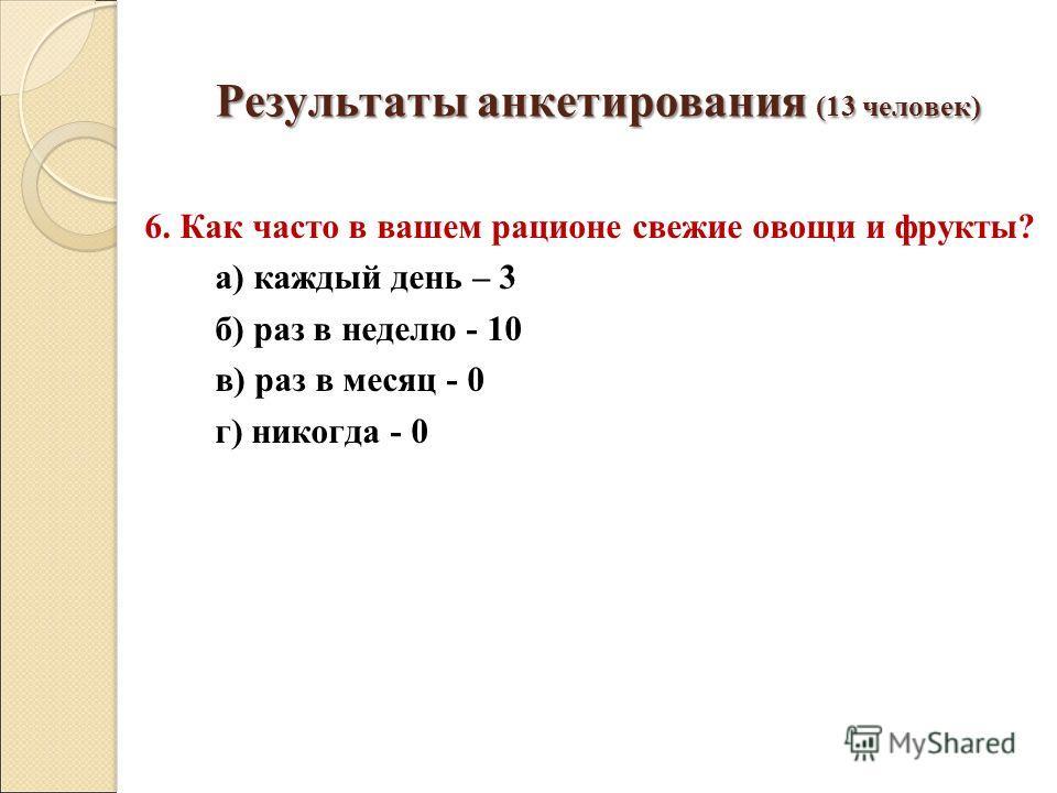 Результаты анкетирования (13 человек) 6. Как часто в вашем рационе свежие овощи и фрукты? а) каждый день – 3 б) раз в неделю - 10 в) раз в месяц - 0 г) никогда - 0