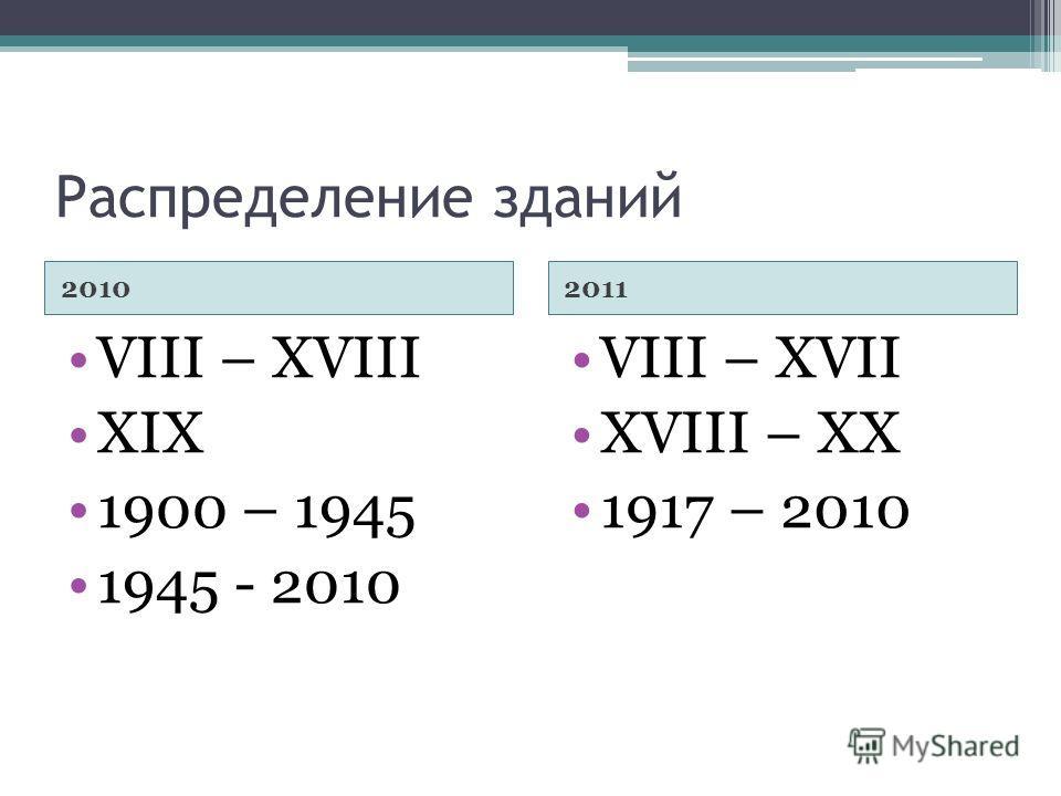 Распределение зданий 20102011 VIII – XVIII XIX 1900 – 1945 1945 - 2010 VIII – XVII XVIII – XX 1917 – 2010