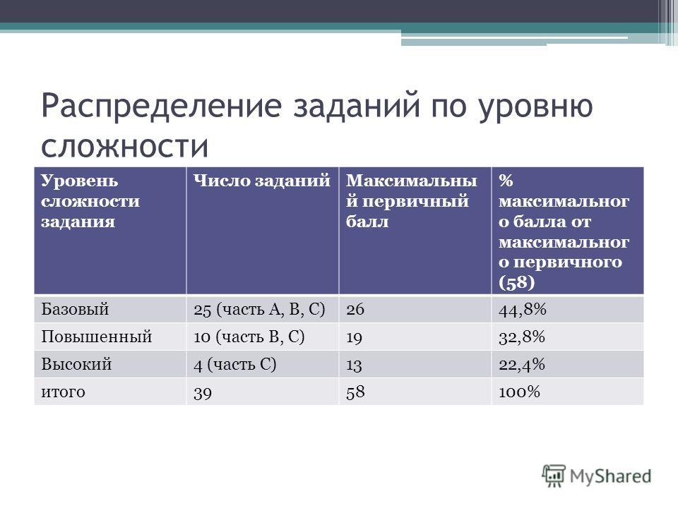 Распределение заданий по уровню сложности Уровень сложности задания Число заданийМаксимальны й первичный балл % максимальног о балла от максимальног о первичного (58) Базовый25 (часть А, В, С)2644,8% Повышенный10 (часть В, С)1932,8% Высокий4 (часть С