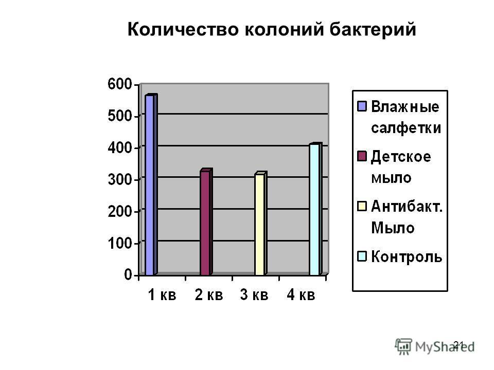 20 Численность колоний микроорганизмов в посевах, в зависимости от используемых очистительных средств. Очистительные процедуры Протирание влажными салфетками Мытье детским мылом Мытье жидким антибактериаль ным мылом Контрольный смыв 566329320412