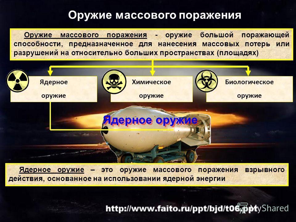 Оружие массового поражения - оружие большой поражающей способности, предназначенное для нанесения массовых потерь или разрушений на относительно больших пространствах (площадях) Оружие массового поражения Ядерное оружие Химическое оружие Ядерное оруж