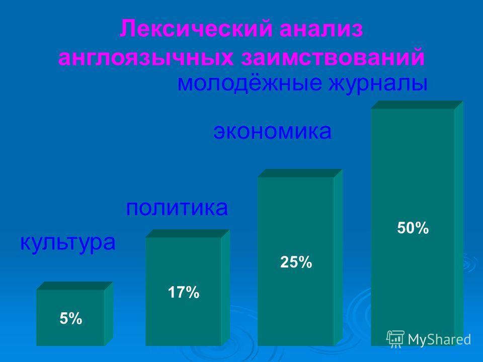 Лексический анализ англоязычных заимствований 5% 17% 25% 50% культура политика экономика молодёжные журналы