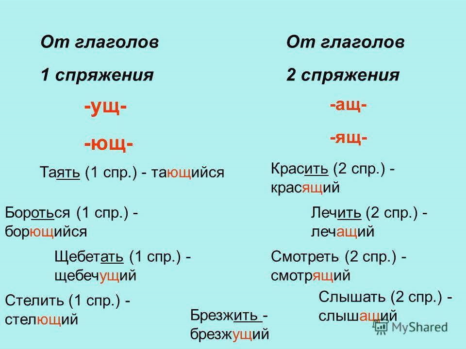 От глаголов 1 спряжения От глаголов 2 спряжения -ущ- -ющ- Таять (1 спр.) - тающийся Бороться (1 спр.) - борющийся Стелить (1 спр.) - стелющий Щебетать (1 спр.) - щебечущий -ащ- -ящ- Красить (2 спр.) - красящий Лечить (2 спр.) - лечащий Смотреть (2 сп