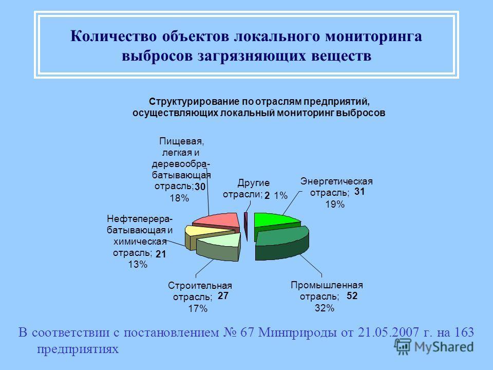 Количество объектов локального мониторинга выбросов загрязняющих веществ В соответствии с постановлением 67 Минприроды от 21.05.2007 г. на 163 предприятиях Структурирование по отраслям предприятий, осуществляющих локальный мониторинг выбросов Строите