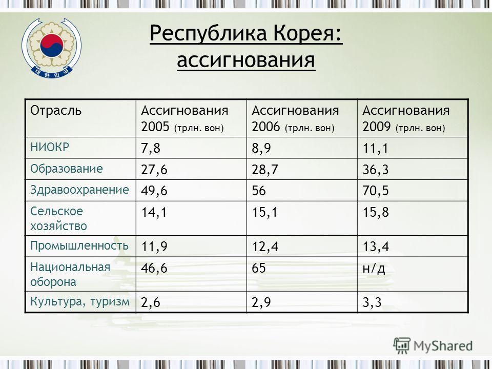 Республика Корея: ассигнования ОтрасльАссигнования 2005 (трлн. вон) Ассигнования 2006 (трлн. вон) Ассигнования 2009 (трлн. вон) НИОКР 7,88,911,1 Образование 27,628,736,3 Здравоохранение 49,65670,5 Сельское хозяйство 14,115,115,8 Промышленность 11,912