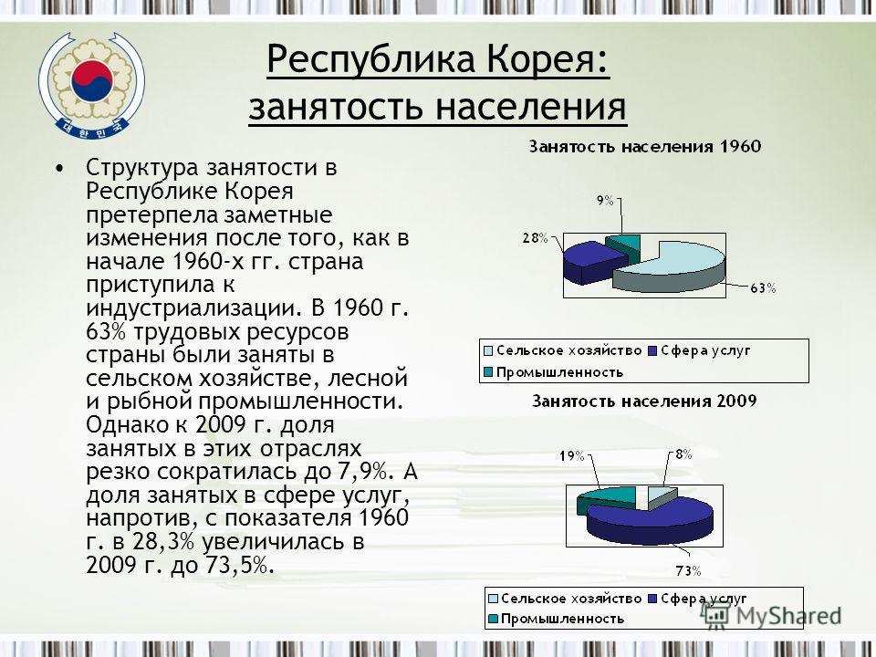 Республика Корея: занятость населения Структура занятости в Республике Корея претерпела заметные изменения после того, как в начале 1960-х гг. страна приступила к индустриализации. В 1960 г. 63% трудовых ресурсов страны были заняты в сельском хозяйст